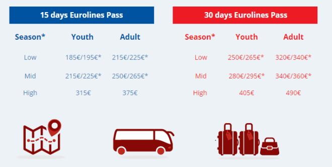 Preços do mochilão de ônibus depende do roteiro e do país. Reprodução Eurolines