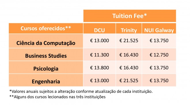 tuition-fee-universidades-irlanda