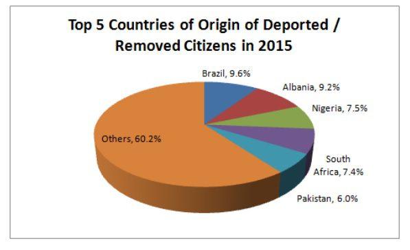 Gráfico mostra as cinco nacionalidades com maior número de deportados ou de vistos negados na Irlanda. Fonte: INIS