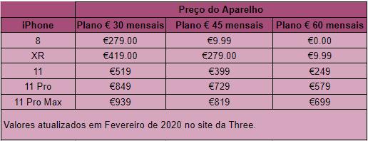 Tabela mostrando o preço dos iphones na irlanda na operadora Three