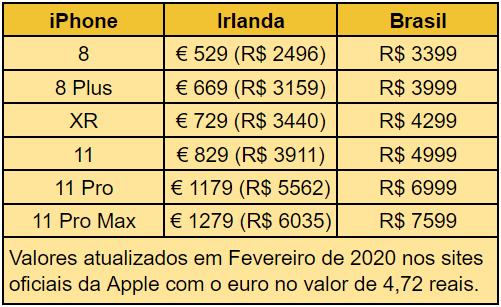 Tabela comparativa com preços do Iphone na Irlanda em 2020 comparados com os preços dos mesmos modelos no Brasil.