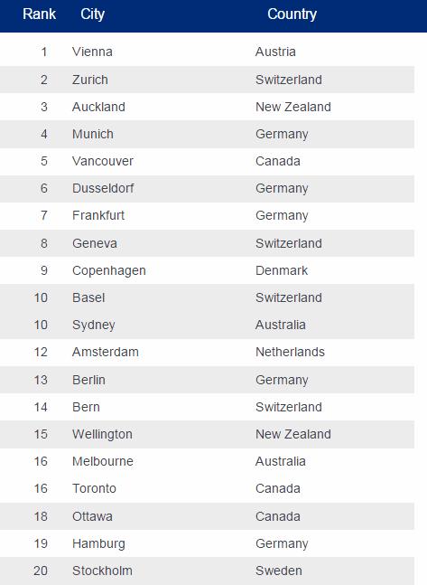 Top 20 cidades no topo da lista de qualidade de vida