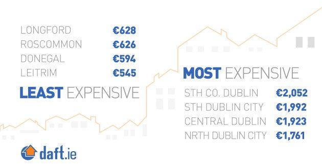 Quanto custa alugar na em Dublin e em outras cidades na Irlanda? Fonte: Daft