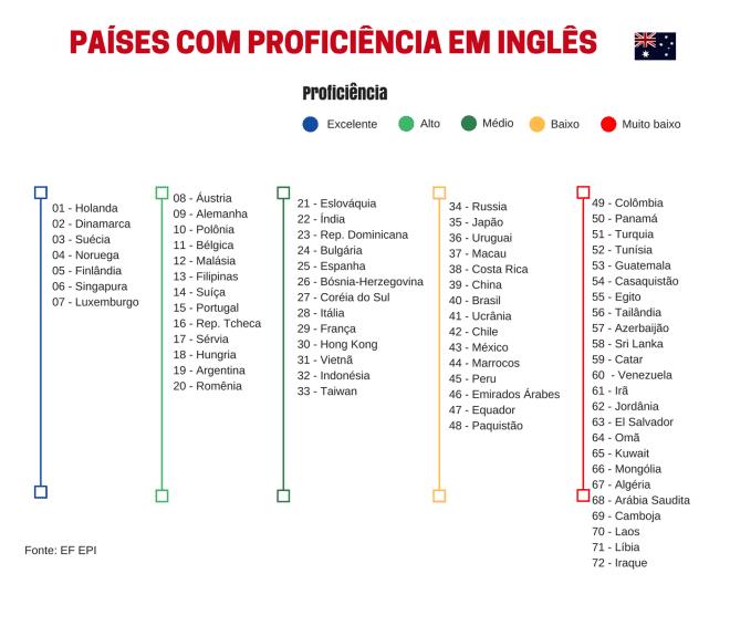 Ranking dos países com a melhor proficiência. Fonte: EF/EPI