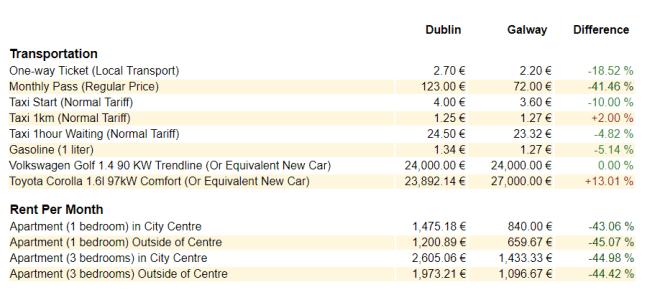De acordo com o Numbeo, Galway tem custo de vida mais baixo que Dublin.