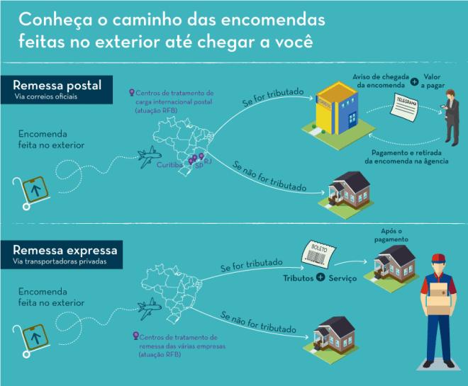 Trajeto de encomendas internacionais no Brasil pode ser longo e demorado. Imagem: Ministério da Fazeda