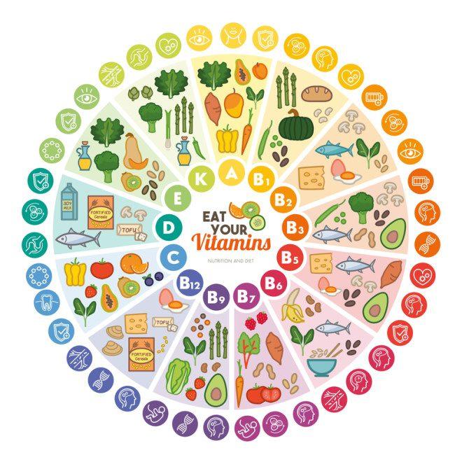 Tabela mostra quais são as principais fontes de vitaminas. Foto: Elenabsl/Dreamstime