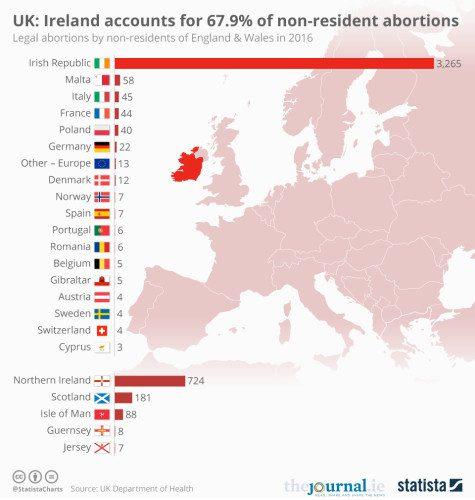 Gráfico ilustra número de irlandesas que viajaram para o Reino Unido para terminar gravidez. Fonte: The Journal