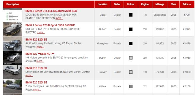 Alguns preços de BMW usados na Irlanda. Foto: Carsireland.ie