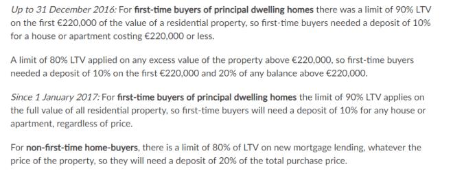 Visite o Citizen Information, para mais detalhes sobre o financiamento de imóveis na Irlanda. Fonte: Citizensinformation.ie