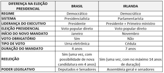 Diferenças entre os governos do Brasil e da Irlanda
