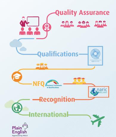 Os cursos do QQI, antigo FETAC oderecem cursos técnicos e qualificações em setores específicos. Reprodução QQI