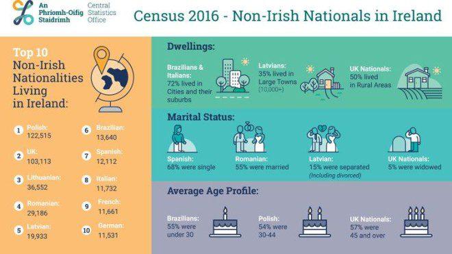 Censo 2016 mostra que a Irlanda não está tão cheia de brasileiros como parece. Fonte: CSO