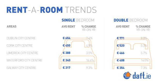 Valor do aluguel no interior da irlanda e na capital.reprodução site Daft