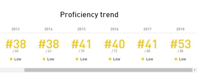 Nível de proficiência do Brasileiro continua muito baixa. Reprodução EP EPI 2018